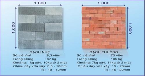 Gạch xây giá có giá chính xác là bao nhiêu? Có bao nhiêu loại?